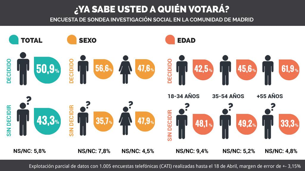 Infografia de la encuesta de sondea Investigación Social en la Comunidad de Madrid